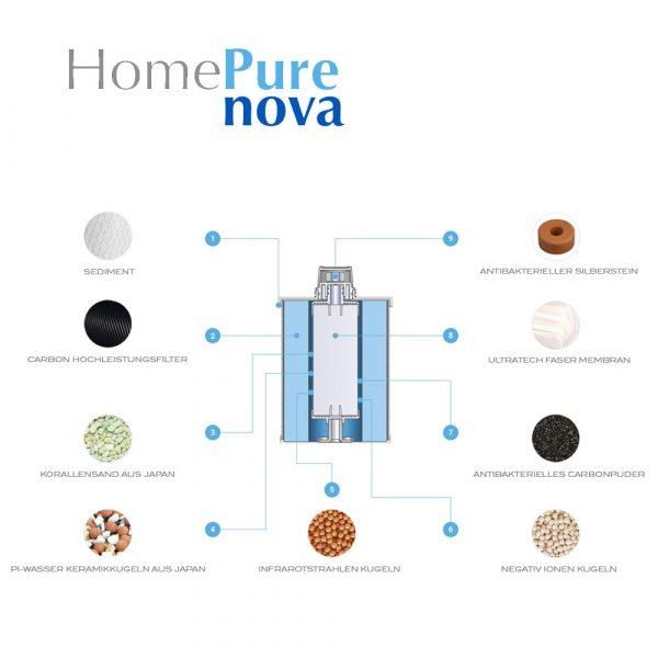 HomePure Nova Filteraufbau
